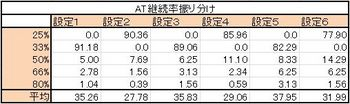 AT継続率振り分け.JPG
